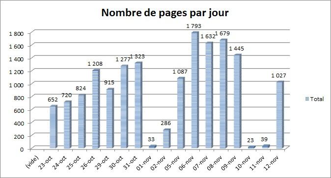 nb_pages_par_jour